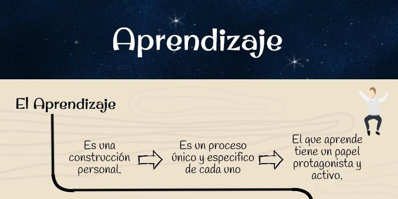 Infografía: El aprendizaje un proceso único y personal