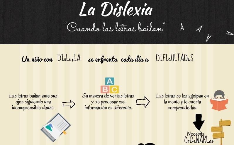 Infografía: La dislexia