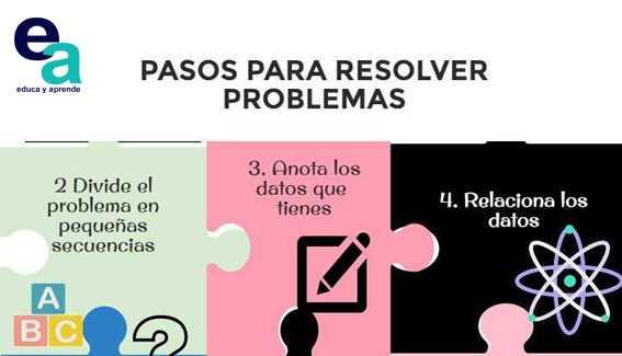 Infografía: Pasos para resolver problemas