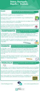 infografia dificultades del lenguaje