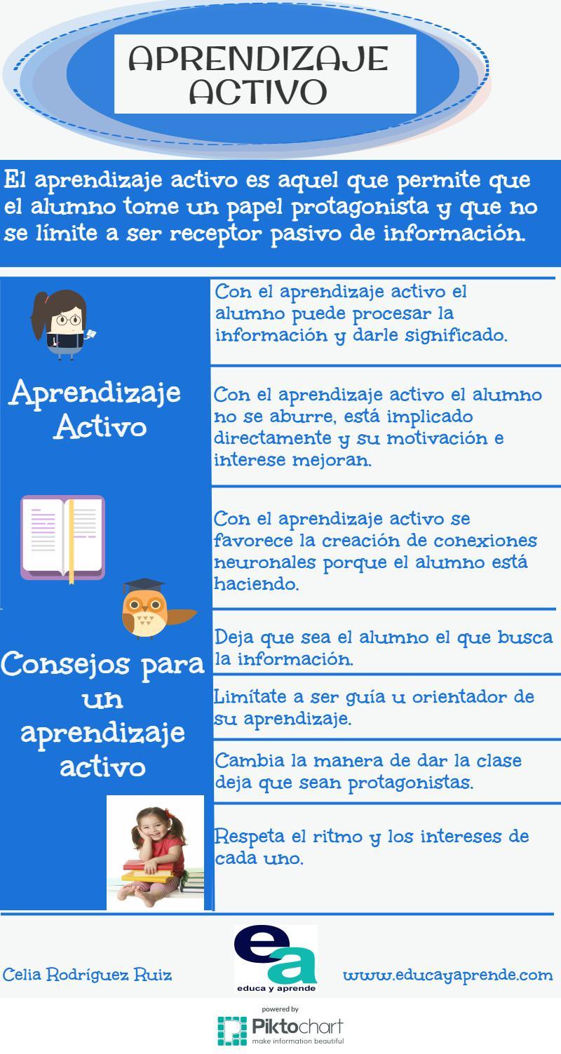 Aprendizaje Activo Infografia